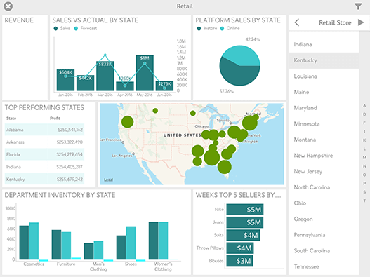 Retail Analytics Dashboard Sample created with ReportPlus