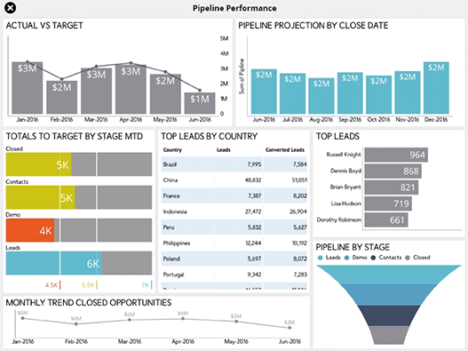 Sales Pipeline Reporting Dashboard created with ReportPlus