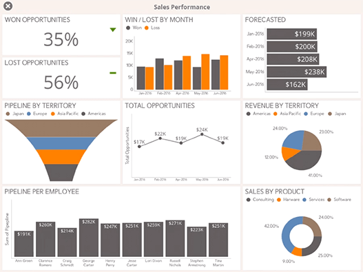Sales Performance Dashboard example created with ReportPlus