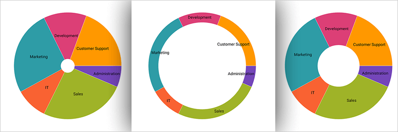 Configure the inner radius of the Xamarin Doughnut Chart