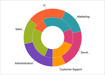Easily bind multiple data series with the Xamarin Doughnut Chart control