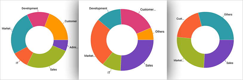 Aggregate several data values into a single slice with the Xamarin Doughnut Chart