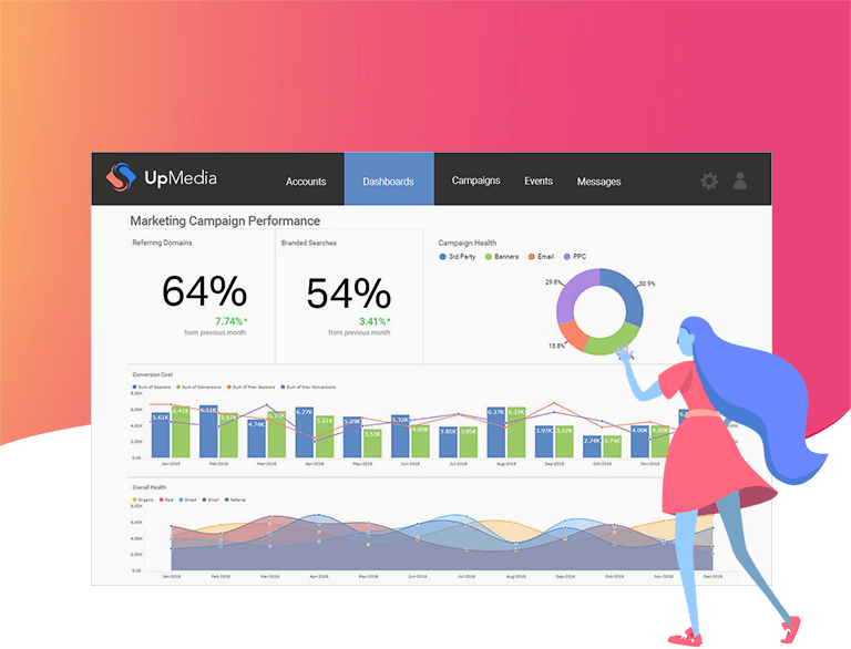 Woman looking at dashboard of marketing campaign performance with data visualizations