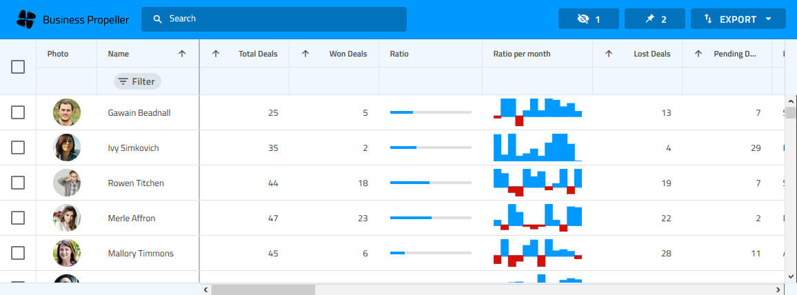 Grid table showing list of sales information per person built using Ignite UI for Angular's grid component.