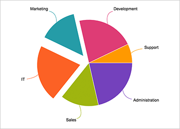 Ignite UI Pie Chart