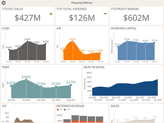 Financial Metrics Sample Dashboard created with ReportPlus