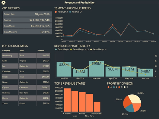 Revenue and Profitability Sample Dashboard created with ReportPlus