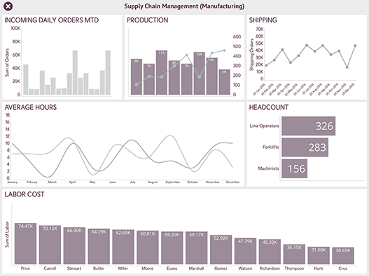 Supply Chain Management Manufacturing Dashboard Sample created with ReportPlus