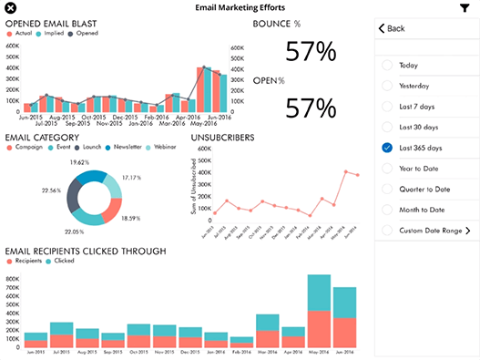 Email Marketing Metrics Sample Dashboard created with ReportPlus