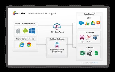 ReportPlus Server Architecture Diagram