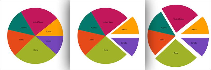 Uwp Pie Chart Control Universal Windows Platform Infragistics