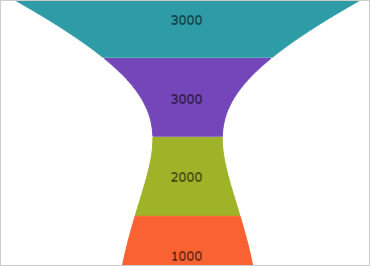 Windows Forms Funnel chart Bezier curve