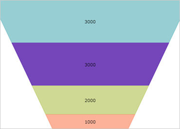 Windows Forms Funnel chart slice selection