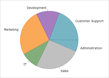 WinForms Pie Chart
