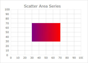 WinForms Scatter Area