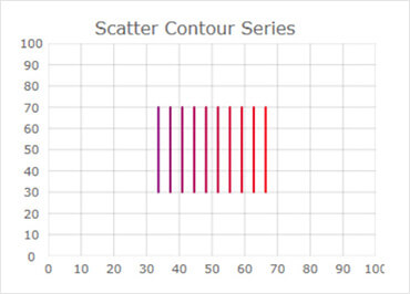 WinForms Scatter Contour
