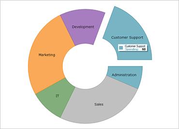 WinForms Doughnut Chart