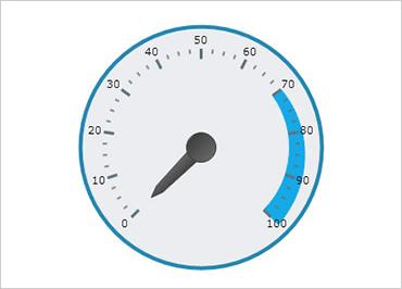 WinForm Gauge Controls