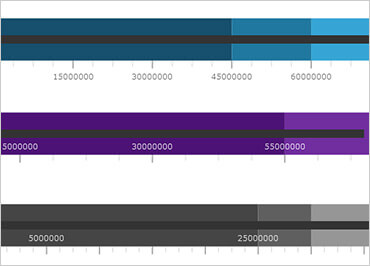 Windows Forms Bullet Graph measures data against a scale in a concise, linear view.