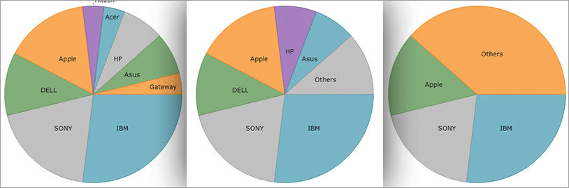 WinForms Pie Chart Categories
