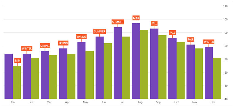 WPFカテゴリーチャート:コールアウトレイヤー