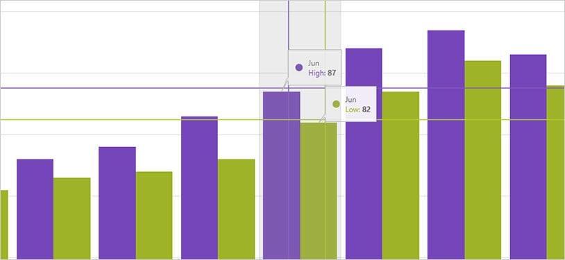 WPFカテゴリーチャート:カテゴリーの強調表示