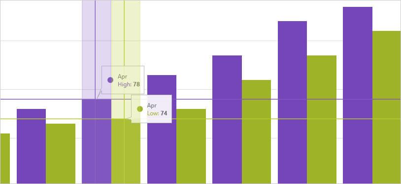 WPFカテゴリーチャート:項目の強調表示