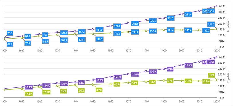 WPFデータチャート:コールアウトレイヤー