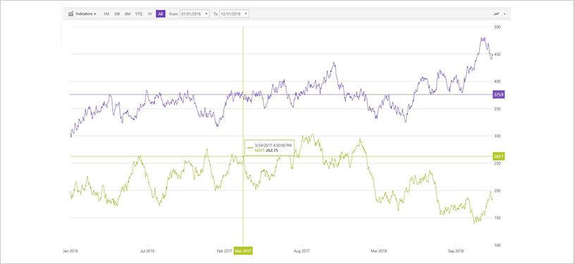 WPFファイナンシャル チャート:十字線の注釈
