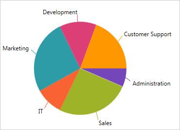 WPF Pie Chart