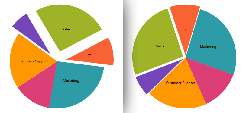 Pie Chart Component – WPF | Ultimate UI