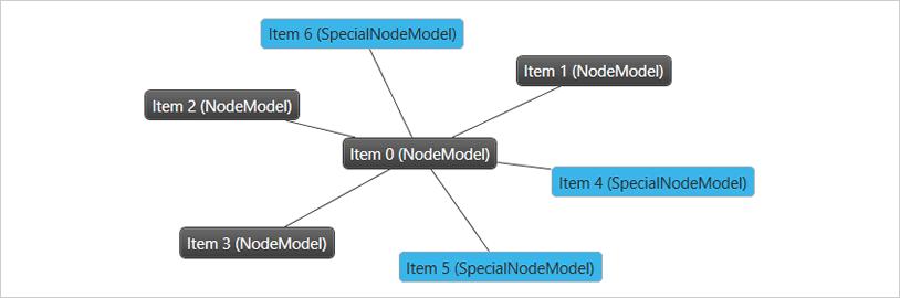 Network Node Component – WPF | Ultimate UI