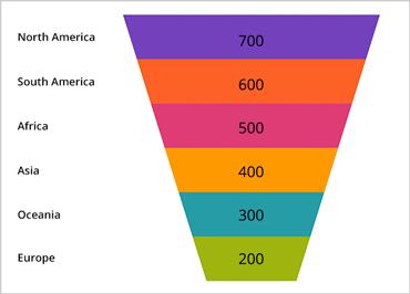 Xamarin Funnel Chart
