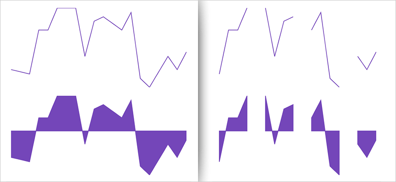 Xamarin Sparkline Chart Interpolating Unknown Values