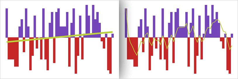 Xamarin Sparkline Chart Trend Lines