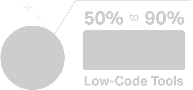 Illustration of reduction of development time with low code tools