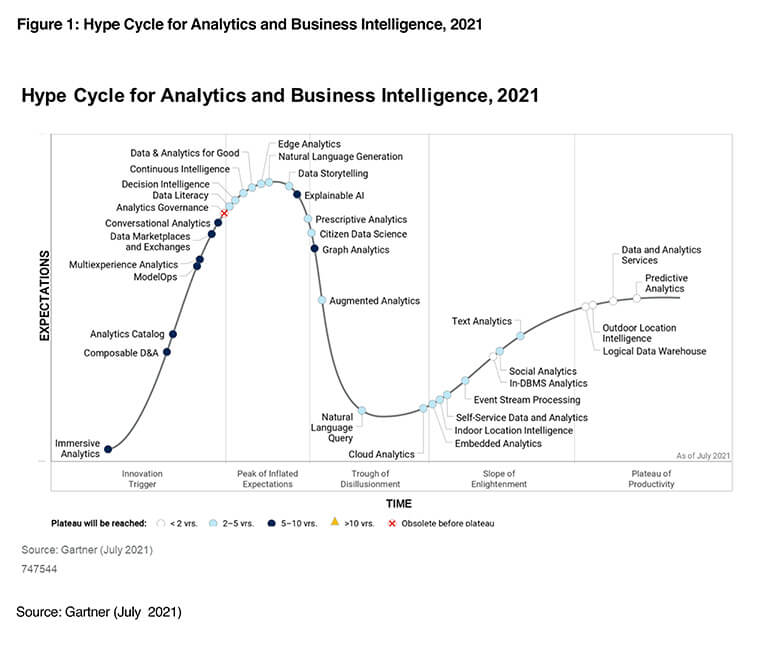 Gartner Report: Hype Cycle for Analytics and Business Intelligence
