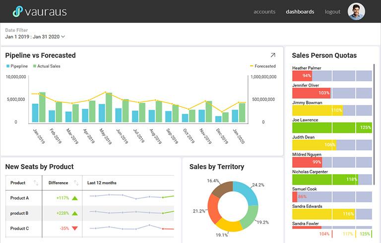 Marketing dashboard with embedded analytics | Reveal analytics